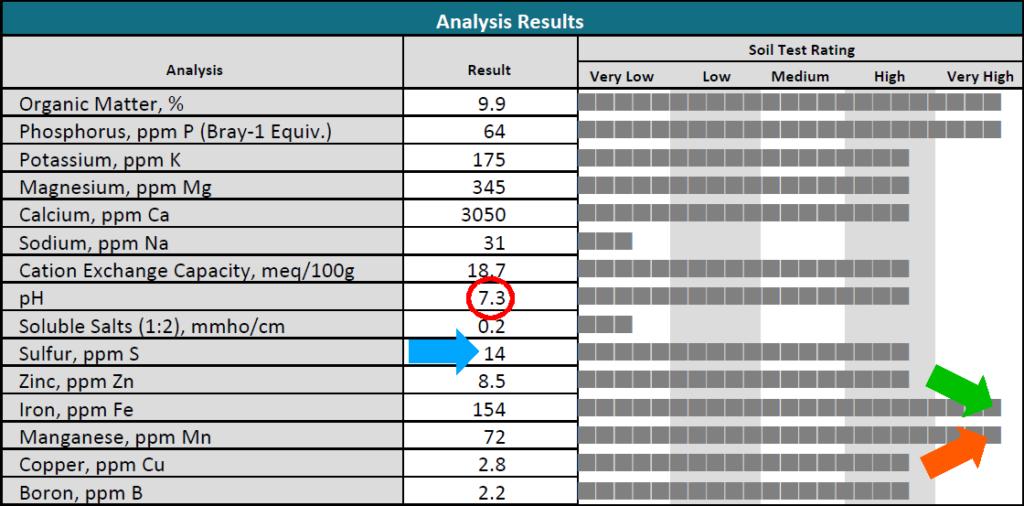 Soil Analysis Results sample